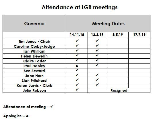 Attendance May 19
